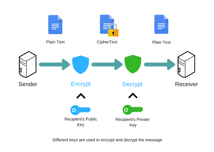 how to protect mobile data through encryption and secure transfer
