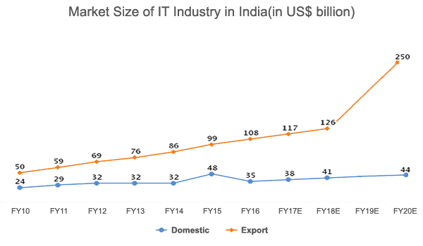 Market-size-of-IT-industry-in-india