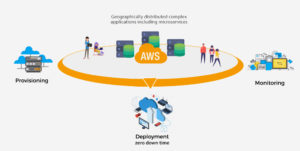 360-approach-AWS-managed-services