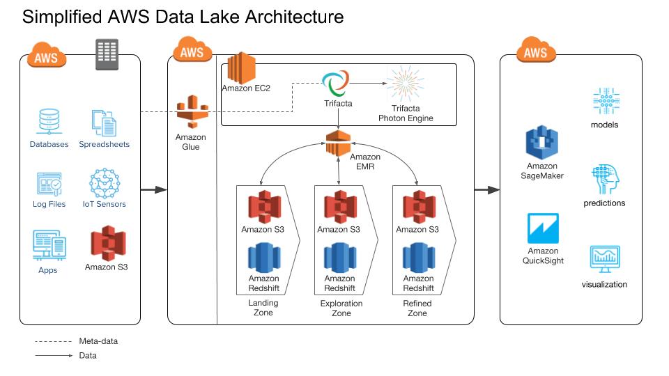 Simplified AWS Data Lake Architecture