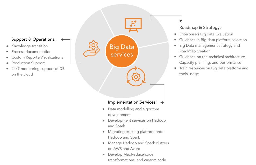 Big-data-services-architecture